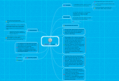 Mind map: Blogger