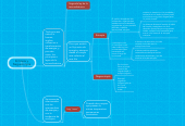 Mind map: Entropía y Neguentropía