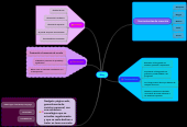 Mind map: Blog