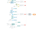 Mind map: Conocimientocientífico