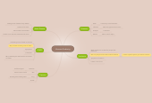 Mind map: Human Anatomy