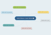 Mind map: Selfie Mission: Justin Walker