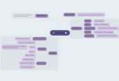 Mind map: multimendia