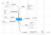 Mind map: ITALIA