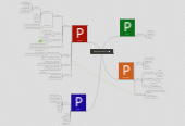 Mind map: Regulationsservice