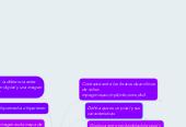Mind map: Imágenes, sonido , video y presentaciones