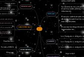 Mind map: BLOG