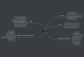 Mind map: GESTION