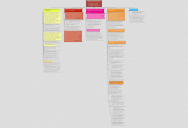 Mind map: Nutrición basada en la evidencia: presente, limitaciones y futuro