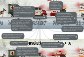Mind map: EMS HISTORY