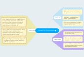 Mind map: Protect the Environment