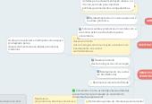 Mind map: EVOLUÇÃO DAS CIDADES MÉDIAS