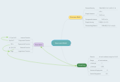 Mind map: General Math