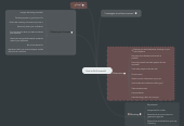 Mind map: How to Be Successful