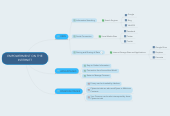 Mind map: EMPOWERMENT ON THE INTERNET