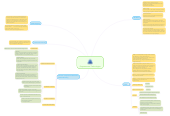 Mind map: Empowerment Technologies