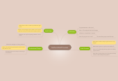 Mind map: Golf and Golf Courses