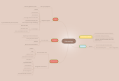 Mind map: Eschatology