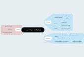 "Mind map: Teen ""Fun"" at Parties"
