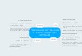Mind map: PROPIEDADES, DISTRIBUCIONY LIBERTAD DE USOS DELSOFTWARE