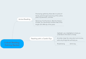 Mind map: Critical Reading: Getting Started
