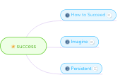 Mind map: success