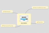 Mind map: SUCCESS