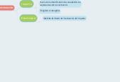 Mind map: EL IMPACTO SOCIAL DE LA CIENCIA Y LA INGENIERIA