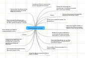 Mind map: Materiales pétreos naturales