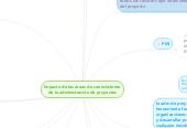 Mind map: Impacto de las áreas de conocimiento de la administración de proyectos