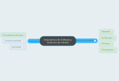 Mind map: Arquitectura de Software y Atributos de Calidad