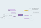 Mind map: Social Anxiety