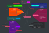 Mind map: The Enlighenment