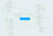 Mind map: Revolution Concept Map by