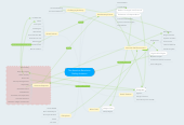 Mind map: The American Revolution Shelley Anderson