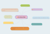 Mind map: EL BULLYNG