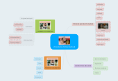 Mind map: VIOLENCIA INTRAFAMILIAR