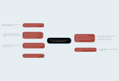 Mind map: Why do we like scary movies?