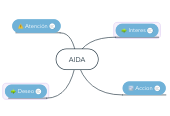 Mind map: AIDA