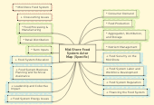 Mind map: Mid-Shore Food System Actor Map (Specific)