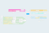 Mind map: Corporate Social Responsibility of C&A