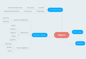Mind map: Algebra