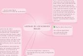 Mind map: AXIOMAS DE LOS NÚMEROS REALES.