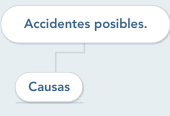 Mind map: Accidentes posibles.