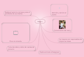 Mind map: Mesero