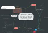 Mind map: CRUZ ROJA COLOMBIANASistema de Transporte yDisposición de Equiposmédicos y personales