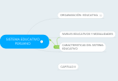 Mind map: SISTEMA EDUCATIVO PERUANO