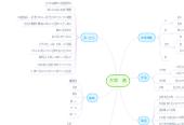 Mind map: 大塚 葵