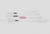 Mind map: Les sources du droit