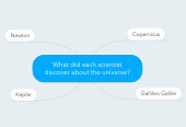 Mind map: What did each scientist discover about the universe?